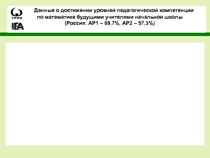 Данные о достижении уровней педагогической компетенции по математике будущими учителями начальной школы (Россия: AP