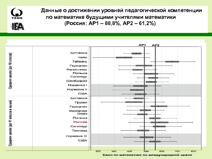 Данные о достижении уровней педагогической компетенции по математике будущими учителями математики (Россия: AP 1