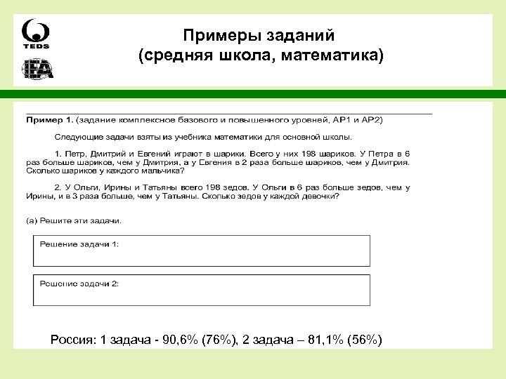 Примеры заданий (средняя школа, математика) Россия: 1 задача - 90, 6% (76%), 2 задача