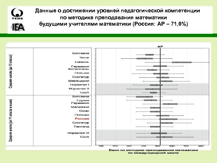 Данные о достижении уровней педагогической компетенции по методике преподавания математики будущими учителями математики (Россия: