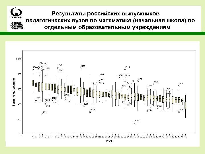 Результаты российских выпускников педагогических вузов по математике (начальная школа) по отдельным образовательным учреждениям