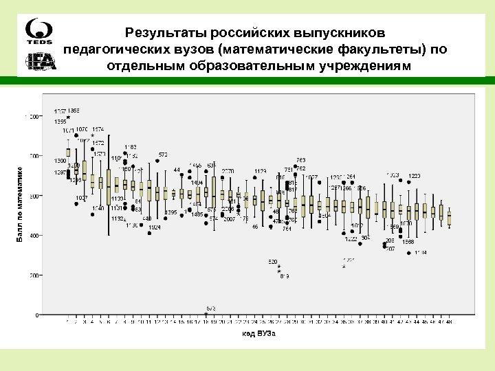 Результаты российских выпускников педагогических вузов (математические факультеты) по отдельным образовательным учреждениям