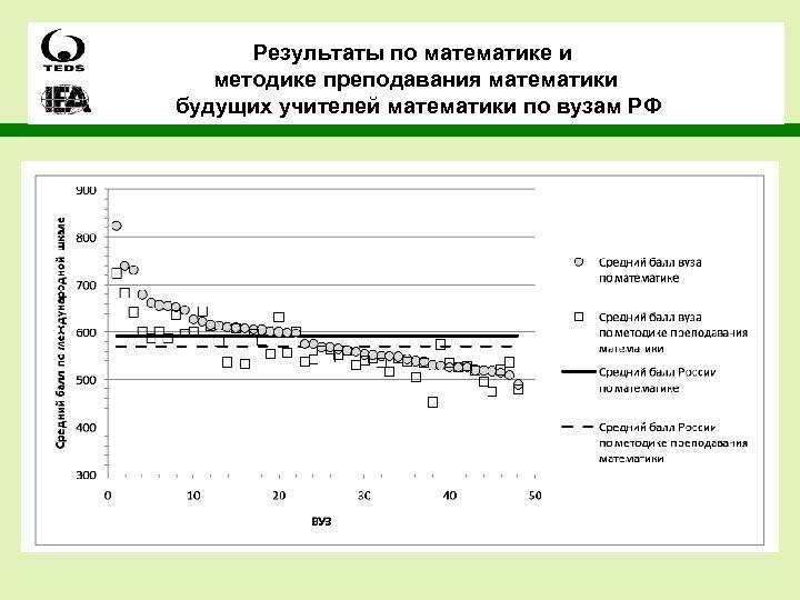 Результаты по математике и методике преподавания математики будущих учителей математики по вузам РФ