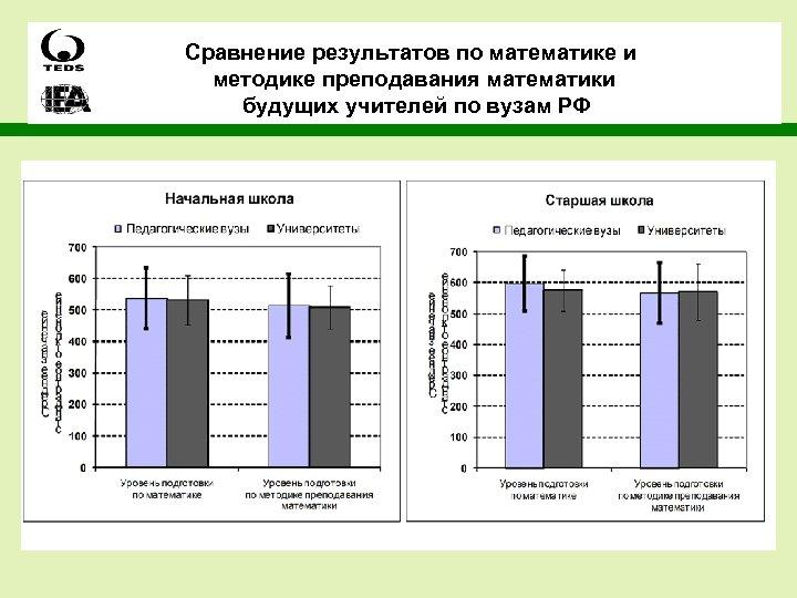 Сравнение результатов по математике и методике преподавания математики будущих учителей по вузам РФ