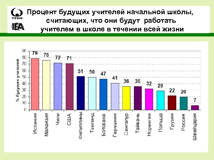 Процент будущих учителей начальной школы, считающих, что они будут работать учителем в школе в