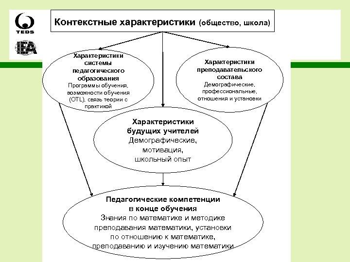 Контекстные характеристики (общество, школа) Характеристики системы педагогического образования Характеристики преподавательского состава Программы обучения, возможности