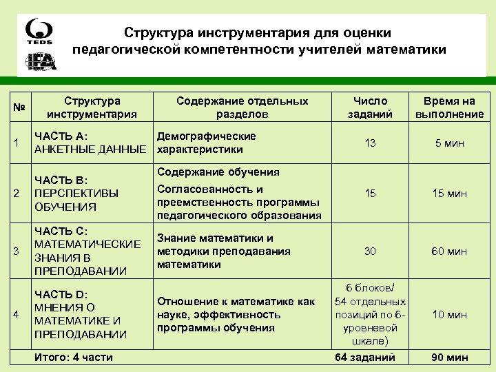 Структура инструментария для оценки педагогической компетентности учителей математики № Структура инструментария Содержание отдельных разделов