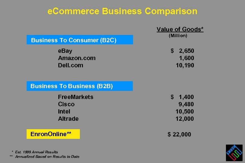 e. Commerce Business Comparison Value of Goods* Business To Consumer (B 2 C) e.