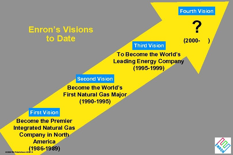 Fourth Vision ? Enron's Visions to Date Third Vision (2000 - To Become the