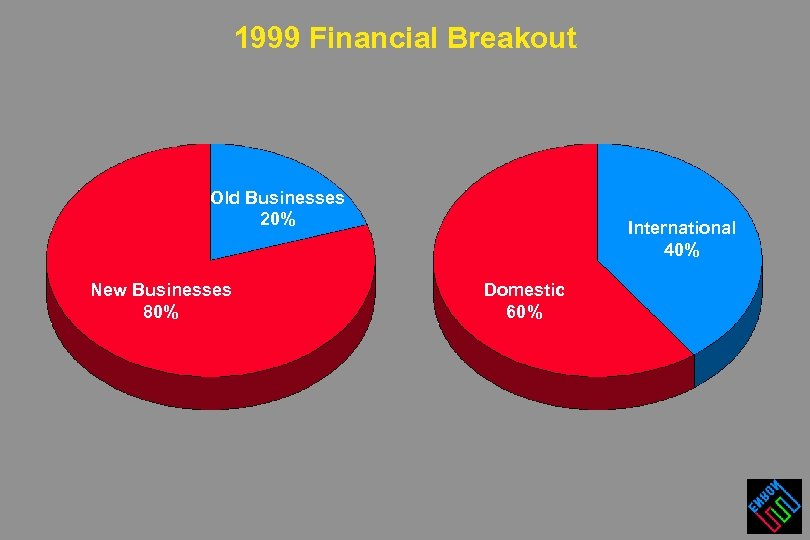 1999 Financial Breakout Old Businesses 20% New Businesses 80% International 40% Domestic 60%