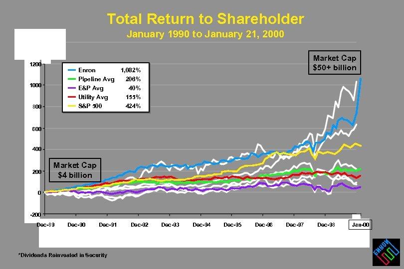 Total Return to Shareholder January 1990 to January 21, 2000 1200 Enron Pipeline Avg