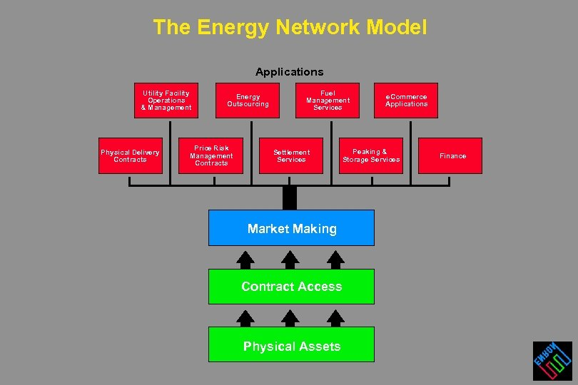The Energy Network Model Applications Utility Facility Operations & Management Physical Delivery Contracts Energy