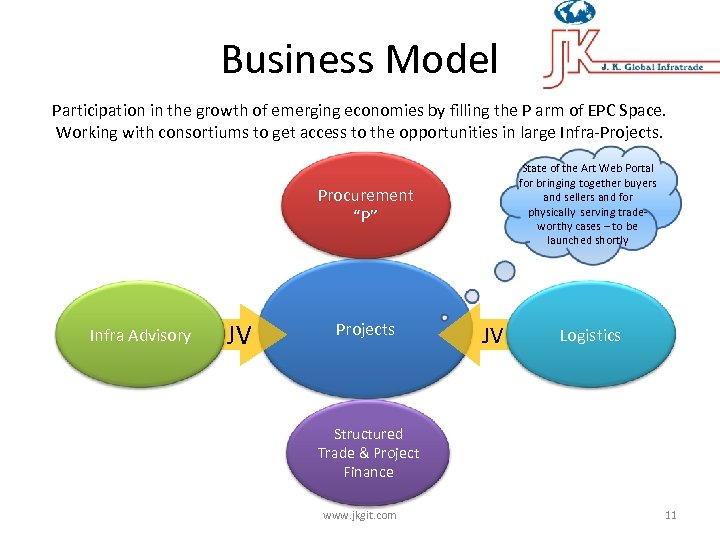 Business Model Participation in the growth of emerging economies by filling the P arm