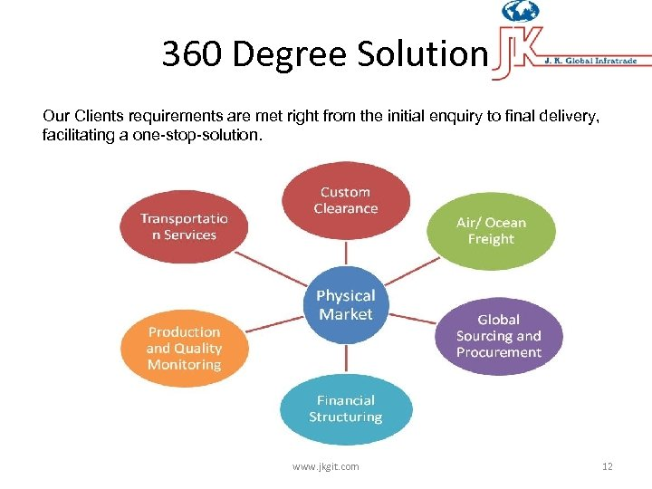 360 Degree Solution Our Clients requirements are met right from the initial enquiry to