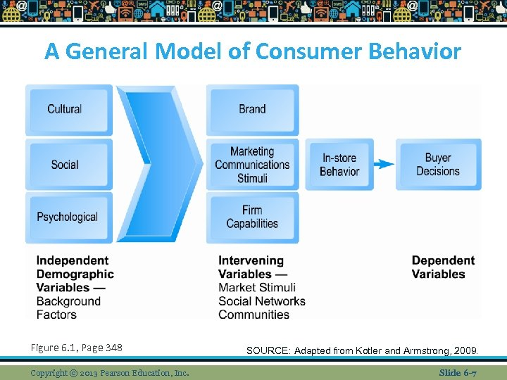 the model of consumer buying behavior and Discover the best marketing & consumer behavior in best sellers find the top 100 most popular items in amazon books best sellers  consumer behavior: buying.