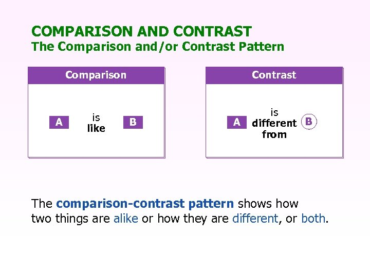 COMPARISON AND CONTRAST The Comparison and/or Contrast Pattern Comparison A is like Contrast B