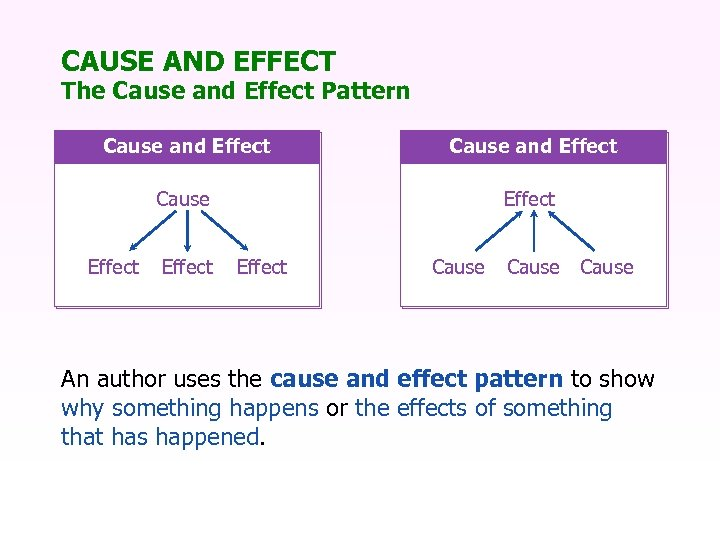 CAUSE AND EFFECT The Cause and Effect Pattern Cause and Effect Cause Effect Cause