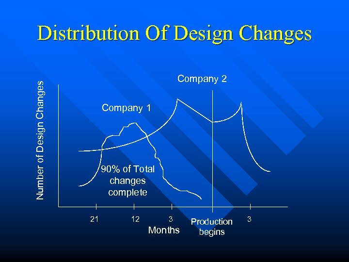 Distribution Of Design Changes Number of Design Changes Company 2 Company 1 90% of