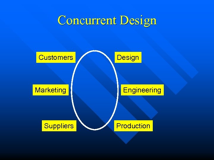 Concurrent Design Customers Marketing Suppliers Design Engineering Production