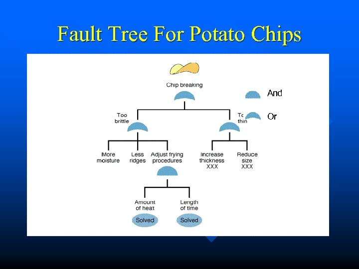 Fault Tree For Potato Chips And Or