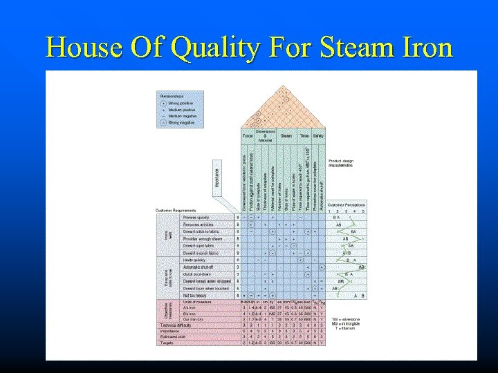 House Of Quality For Steam Iron