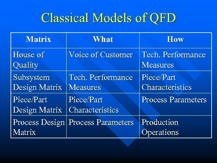 Classical Models of QFD Matrix What How House of Quality Subsystem Design Matrix Piece/Part