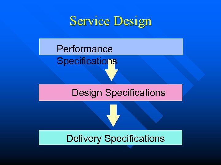 Service Design Performance Specifications Design Specifications Delivery Specifications