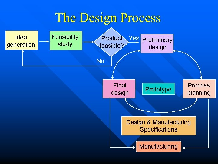 The Design Process Idea generation Feasibility study Product Yes Preliminary feasible? design No Final