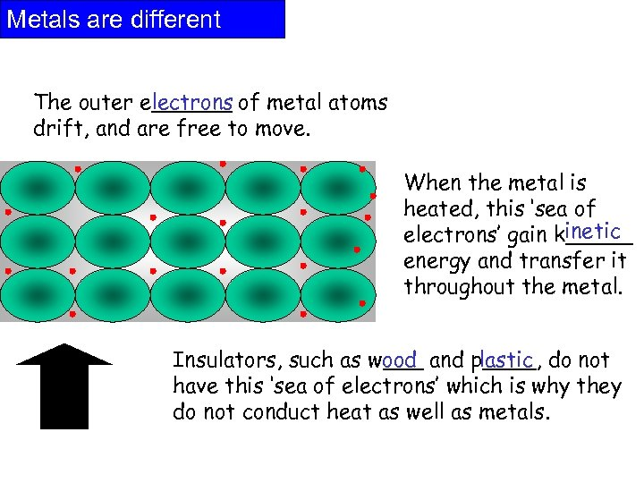 Metals are different The outer e______ of metal atoms lectrons drift, and are free