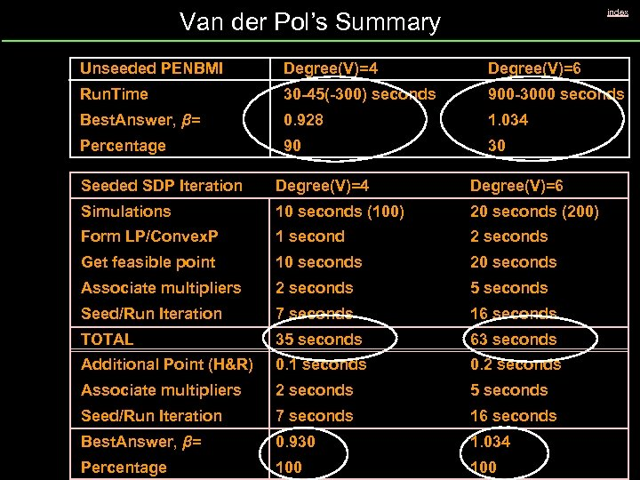 index Van der Pol's Summary Unseeded PENBMI Degree(V)=4 Degree(V)=6 Run. Time 30 -45(-300) seconds