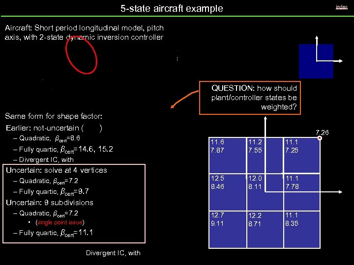5 -state aircraft example index Aircraft: Short period longitudinal model, pitch axis, with 2
