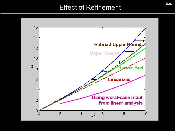 index Effect of Refinement 16 14 Refined Upper Bound 12 Upper Bound 10 b
