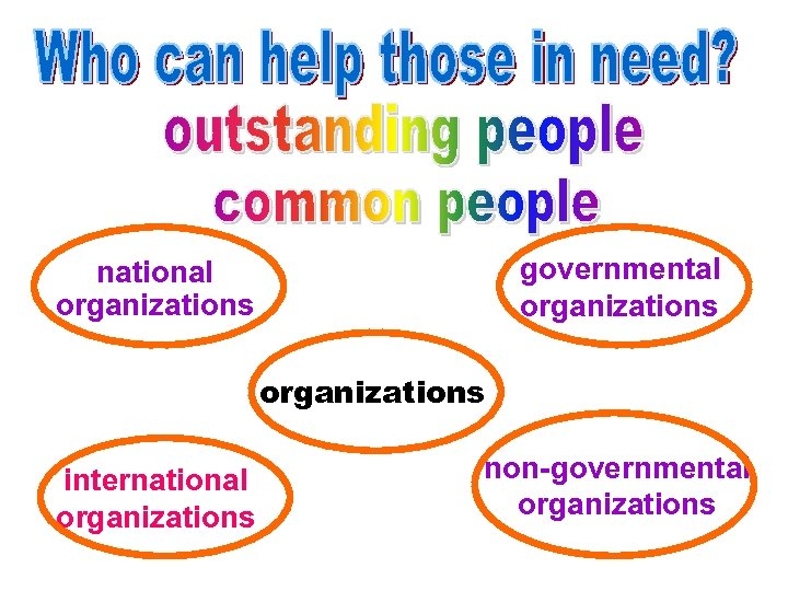 governmental organizations national organizations international organizations non-governmental organizations