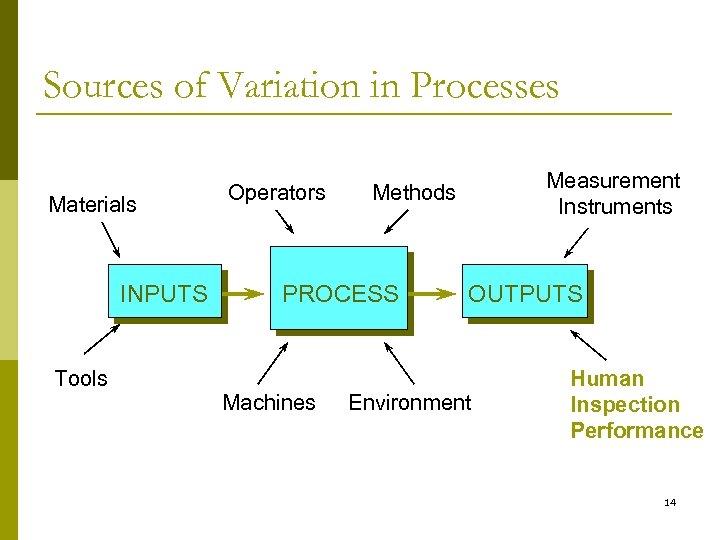 Sources of Variation in Processes Materials INPUTS Tools Operators PROCESS Machines Measurement Instruments Methods