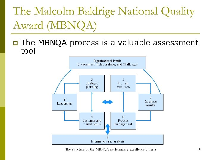 The Malcolm Baldrige National Quality Award (MBNQA) p The MBNQA process is a valuable