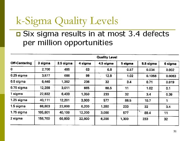k-Sigma Quality Levels p Six sigma results in at most 3. 4 defects per