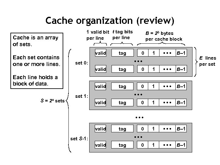 Cache organization (review) Cache is an array of sets. Each set contains one or