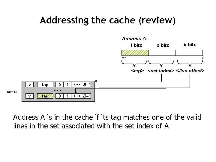 Addressing the cache (review) Address A: t bits s bits b bits m-1 0