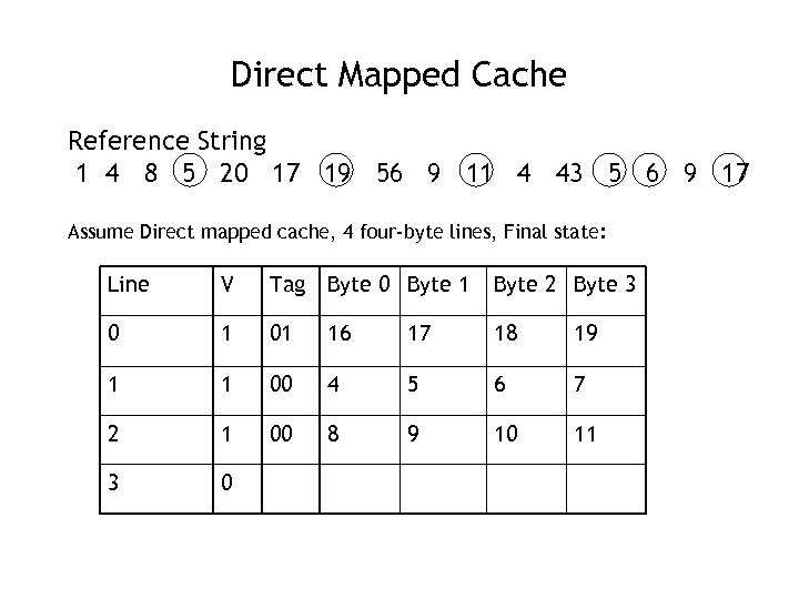 Direct Mapped Cache Reference String 1 4 8 5 20 17 19 56 9