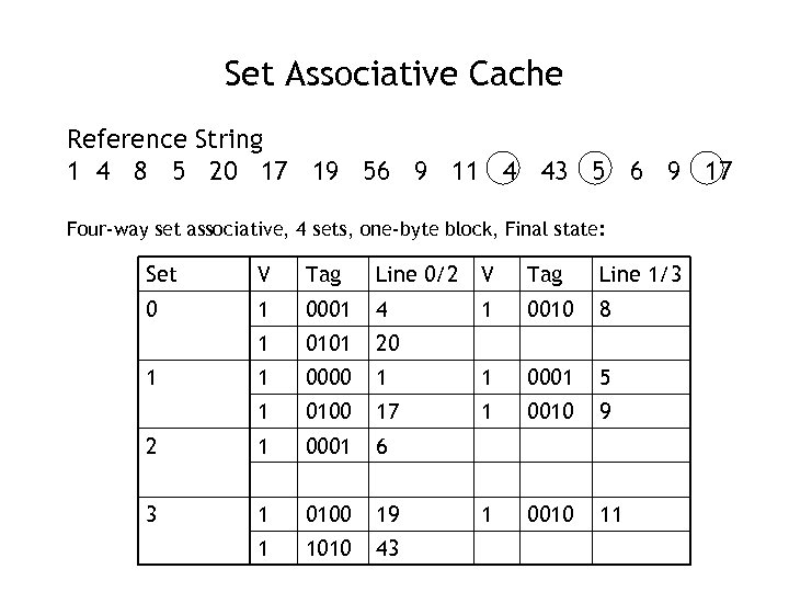 Set Associative Cache Reference String 1 4 8 5 20 17 19 56 9