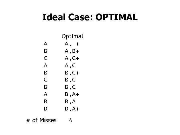 Ideal Case: OPTIMAL A B C B A B D # of Misses Optimal
