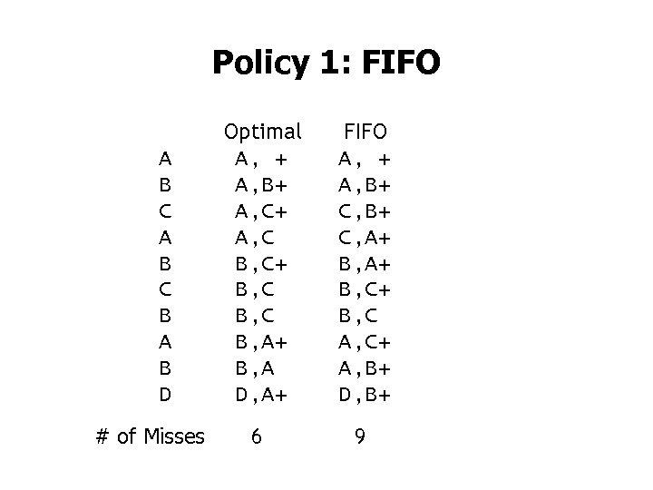 Policy 1: FIFO A B C B A B D # of Misses Optimal