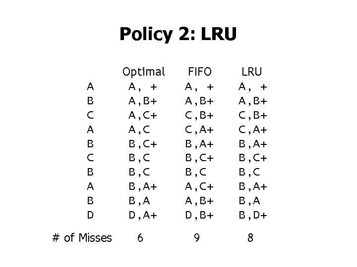Policy 2: LRU A B C B A B D # of Misses Optimal