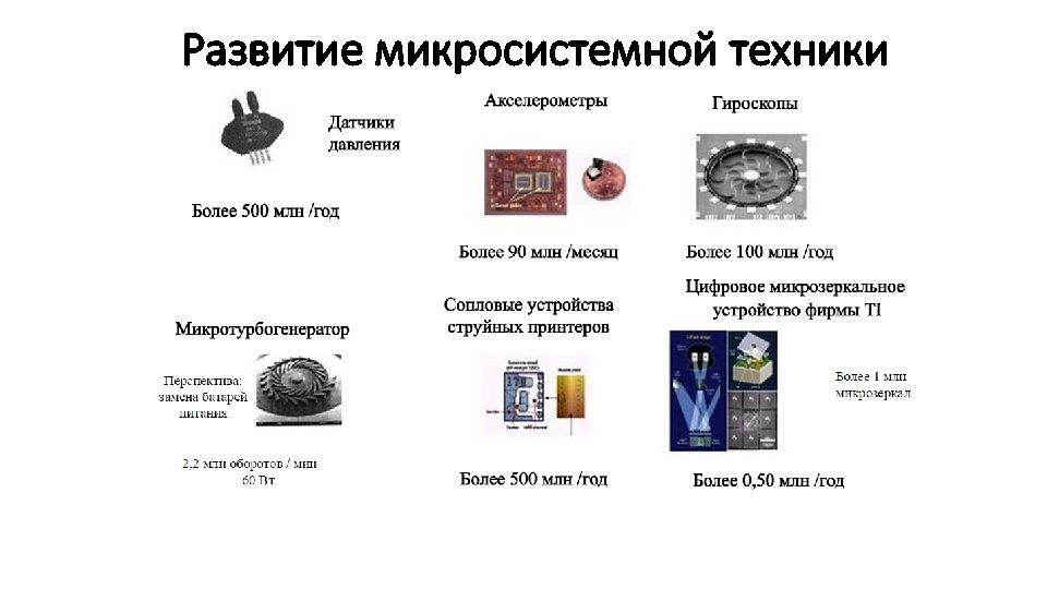 Развитие микросистемной техники