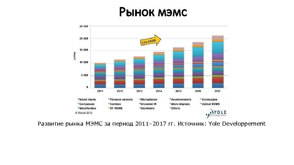 Рынок мэмс Развитие рынка МЭМС за период 2011– 2017 гг. Источник: Yole Developpement