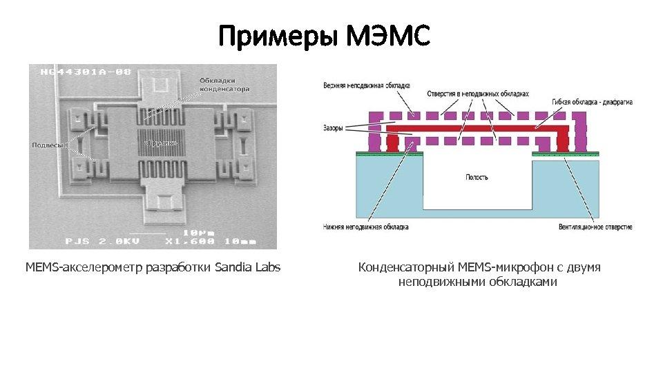 Примеры МЭМС MEMS-акселерометр разработки Sandia Labs Конденсаторный MEMS-микрофон с двумя неподвижными обкладками