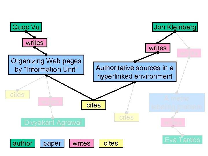 "Quoc Vu Jon Kleinberg writes Organizing Web pages by ""Information Unit"" cites writes Authoritative"