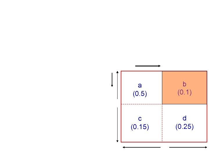 a (0. 5) b (0. 1) c (0. 15) d (0. 25)