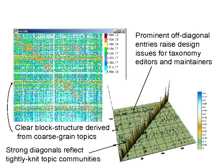 Prominent off-diagonal entries raise design issues for taxonomy editors and maintainers Clear block-structure derived