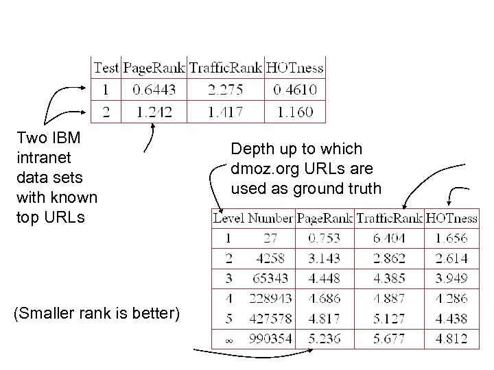 Two IBM intranet data sets with known top URLs (Smaller rank is better) Depth